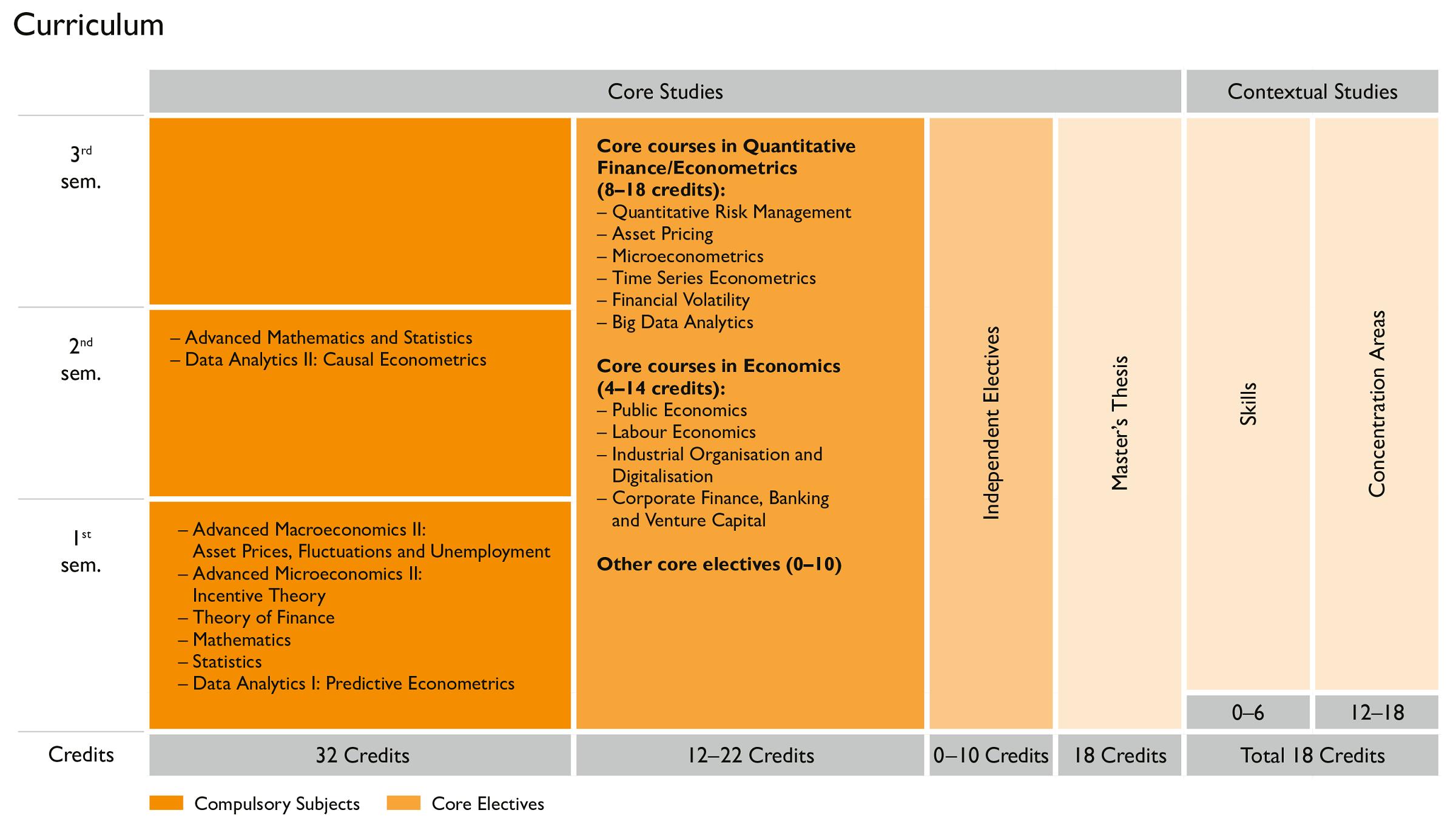 MiQE/F Curriculum (R19)